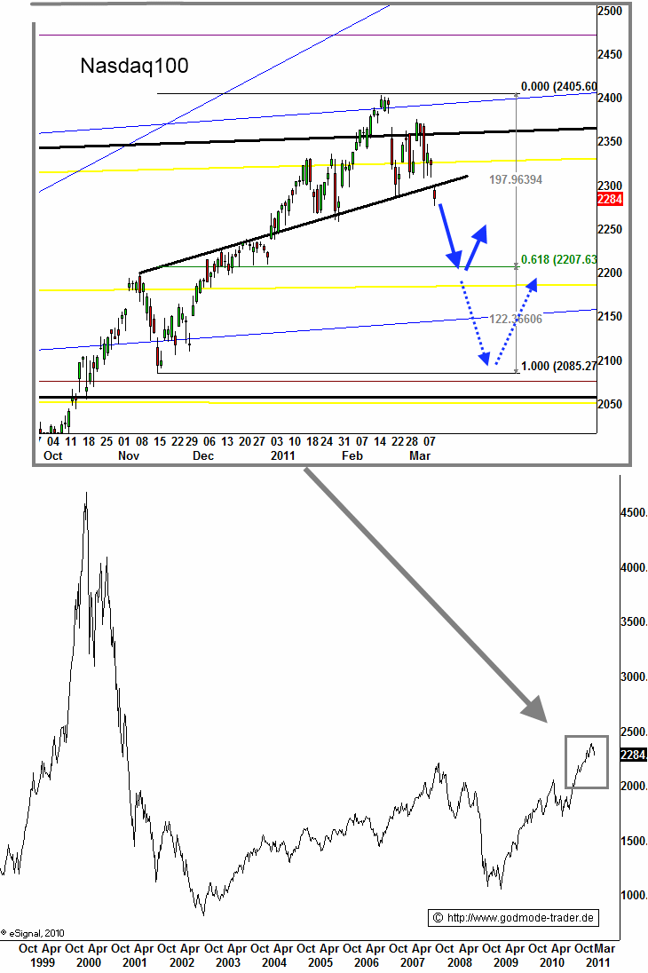 http://img.godmode-trader.de/charts/3/2011/3/zeba046.gif