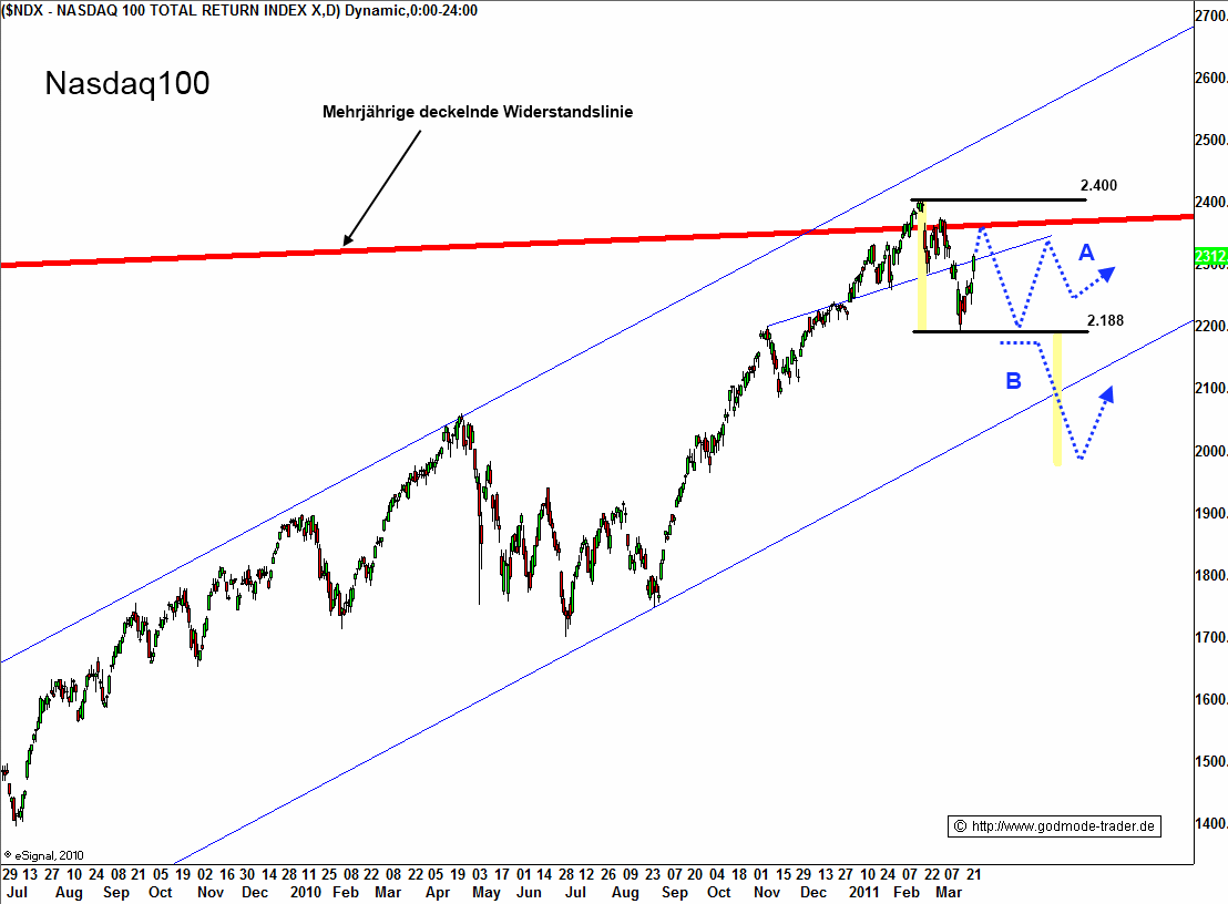 http://img.godmode-trader.de/charts/3/2011/3/zeba085.gif