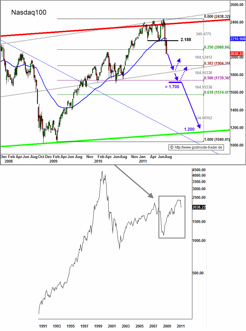 http://img.godmode-trader.de/charts/3/2011/8/zeba728.gif