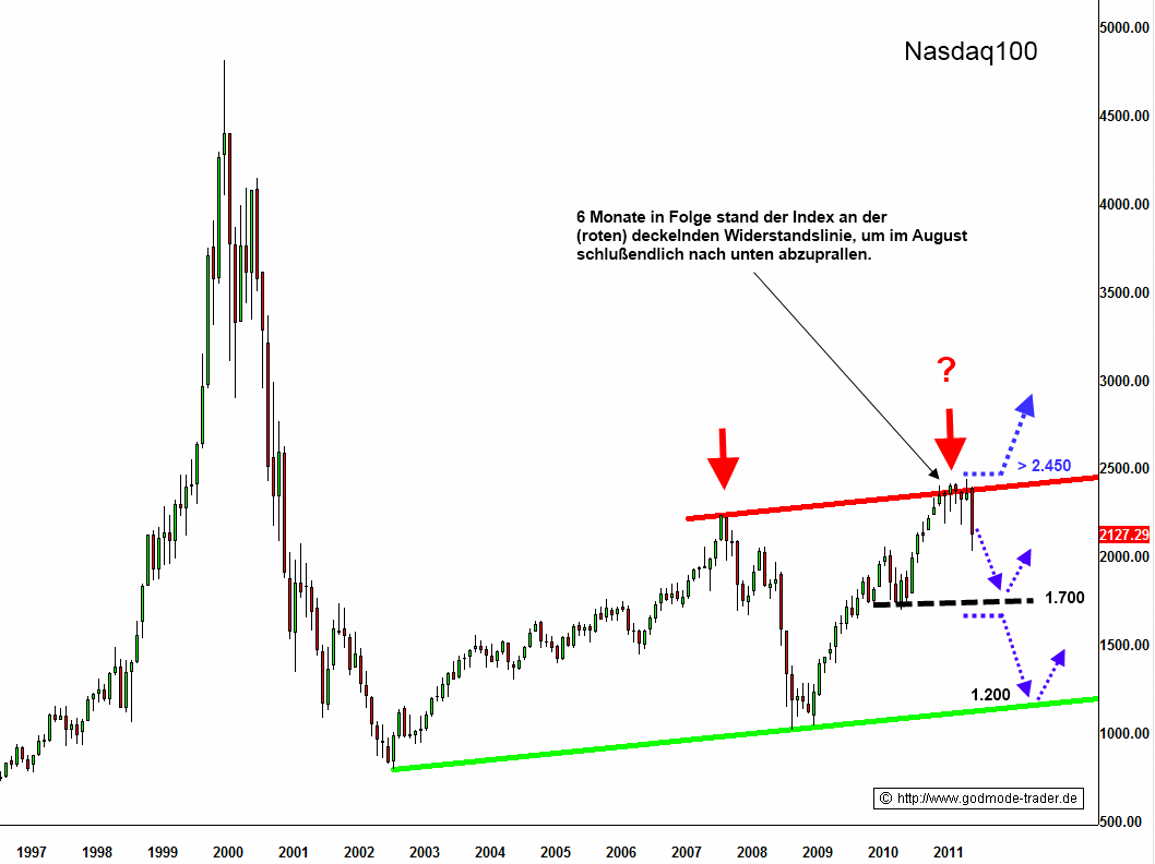 http://img.godmode-trader.de/charts/3/2011/8/zeba745.gif