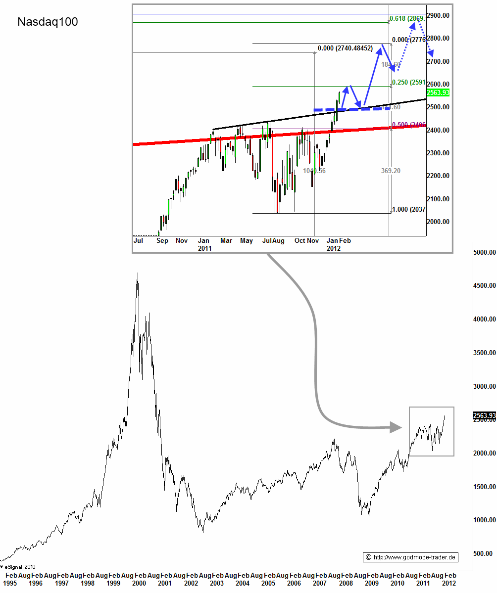 http://img.godmode-trader.de/charts/3/2012/2/ziob305.gif