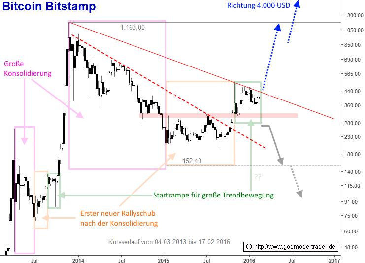 Bitcoins-Eine-große-Rally-steht-bevor-Chartanalyse-André-Rain-GodmodeTrader.de-1
