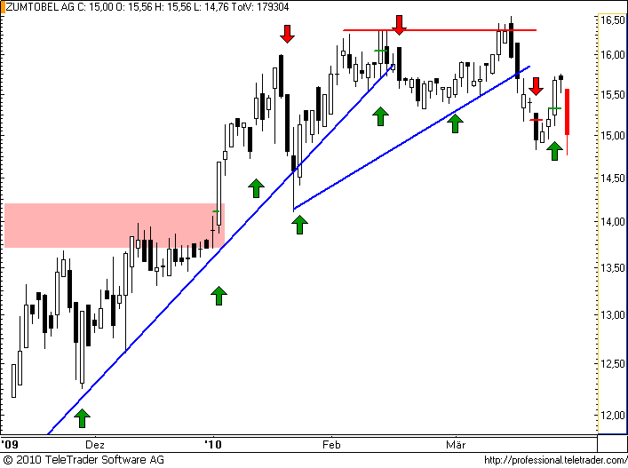 http://img.godmode-trader.de/charts/49/2008/zumtobel.png
