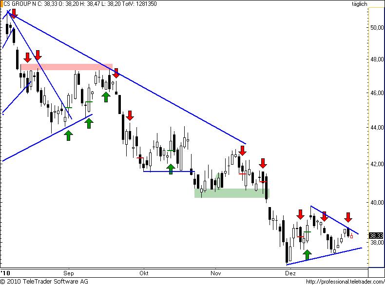 http://img.godmode-trader.de/charts/49/2010/12/cs76.png