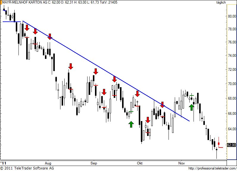 http://img.godmode-trader.de/charts/49/2011/11/mayr25.jpg