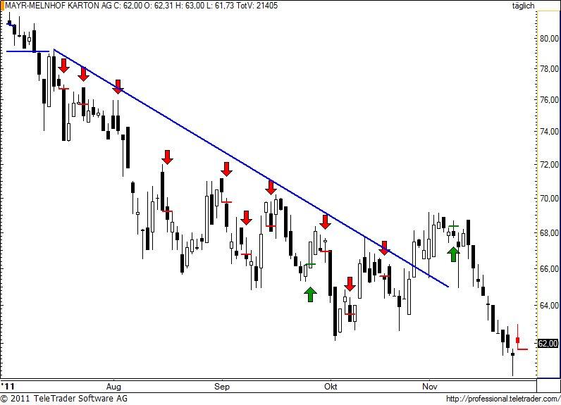 http://img.godmode-trader.de/charts/49/2011/11/mayr25.jpg