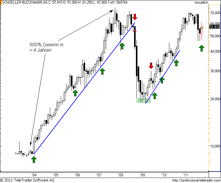 http://img.godmode-trader.de/charts/49/2011/11/sbom3.png