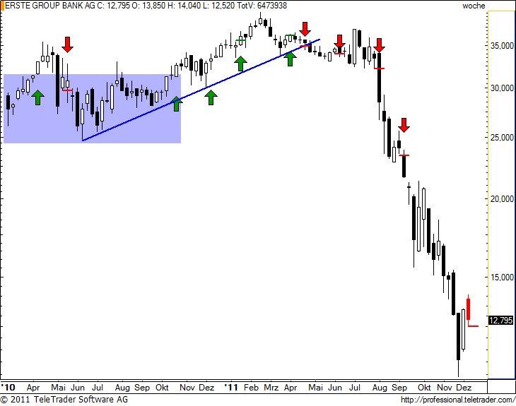 http://img.godmode-trader.de/charts/49/2011/12/erstew15.jpg