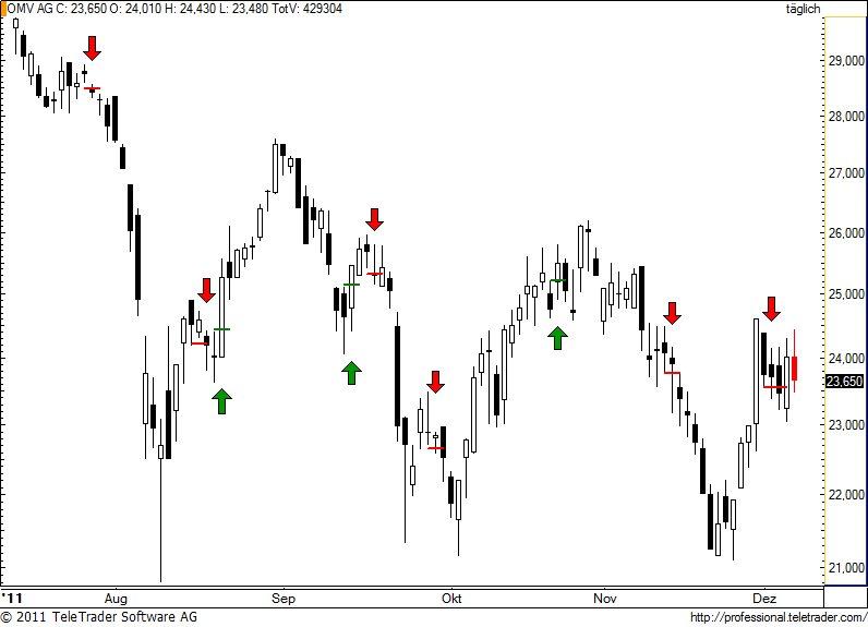 http://img.godmode-trader.de/charts/49/2011/12/omv66.jpg