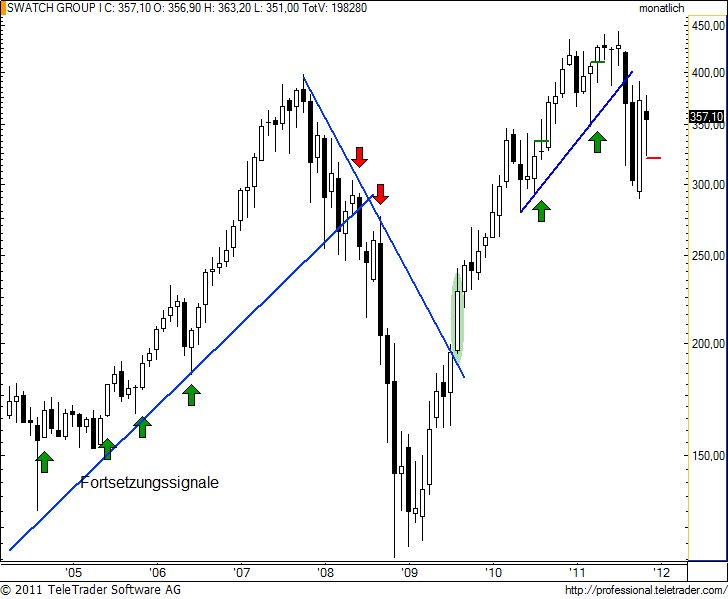 http://img.godmode-trader.de/charts/49/2011/12/swatchm5.jpg