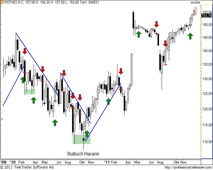 http://img.godmode-trader.de/charts/49/2011/12/synnw18.jpg