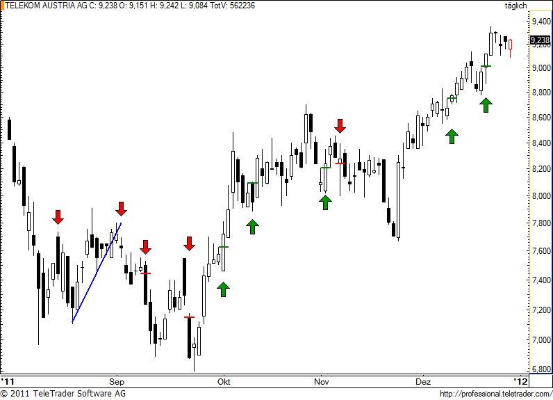 http://img.godmode-trader.de/charts/49/2011/12/tka24.jpg