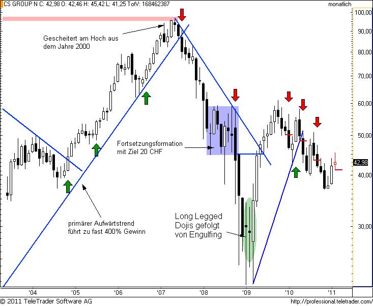 http://img.godmode-trader.de/charts/49/2011/2/csm6.png