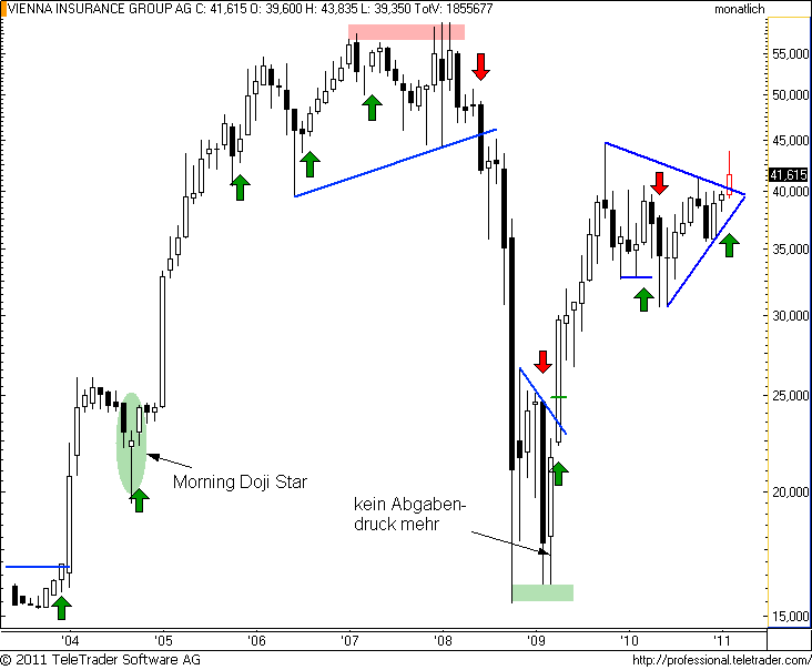 http://img.godmode-trader.de/charts/49/2011/2/vigm4.png