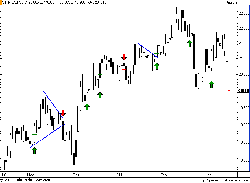 http://img.godmode-trader.de/charts/49/2011/3/strabag38.png