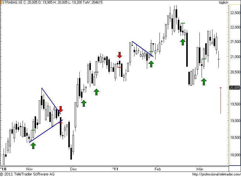 http://img.godmode-trader.de/charts/49/2011/3/strabag38.png