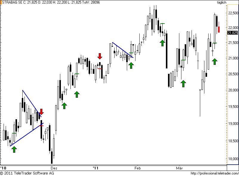 http://img.godmode-trader.de/charts/49/2011/3/strabag39.png