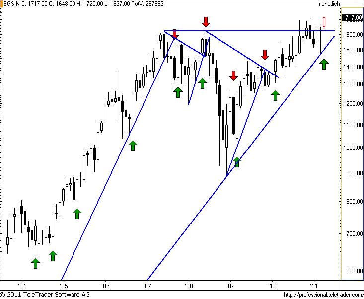 http://img.godmode-trader.de/charts/49/2011/5/sgsm3.png