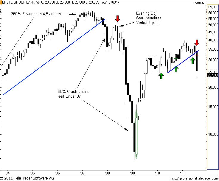 http://img.godmode-trader.de/charts/49/2011/9/erstem4.png