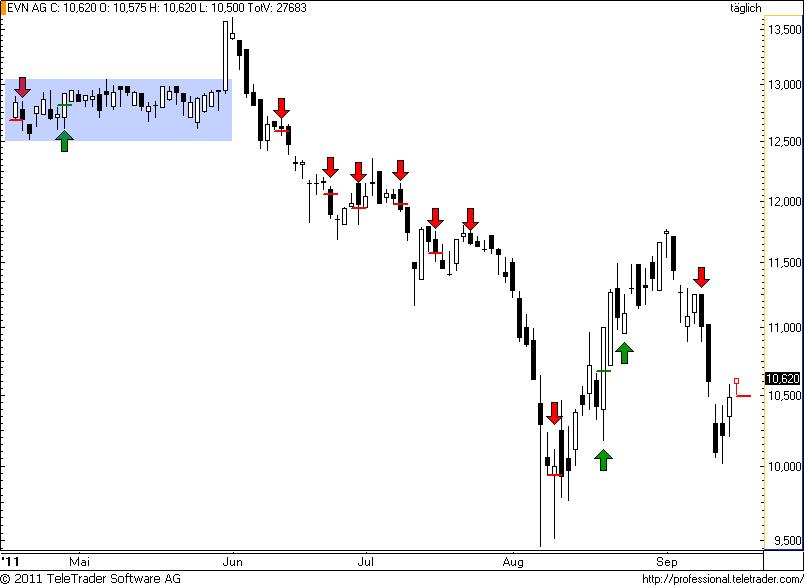 http://img.godmode-trader.de/charts/49/2011/9/evn39.png
