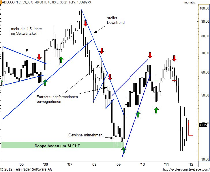 http://img.godmode-trader.de/charts/49/2012/1/adenm7.jpg