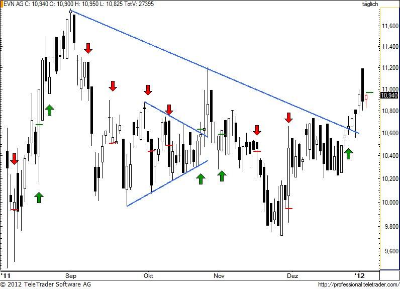http://img.godmode-trader.de/charts/49/2012/1/evn41.jpg