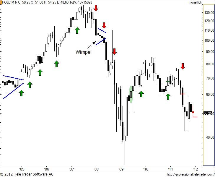 http://img.godmode-trader.de/charts/49/2012/1/holnm6.jpg
