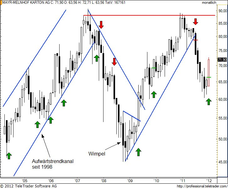 http://img.godmode-trader.de/charts/49/2012/1/mayrm2.jpg
