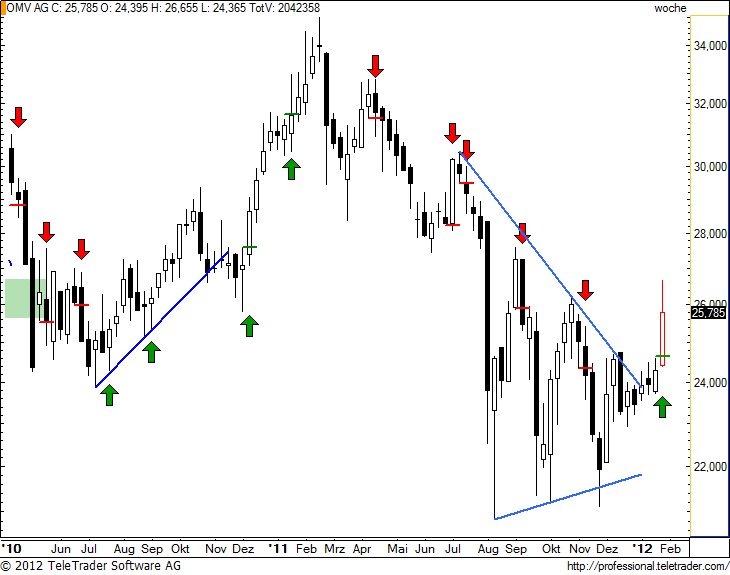 http://img.godmode-trader.de/charts/49/2012/1/omvw19.jpg
