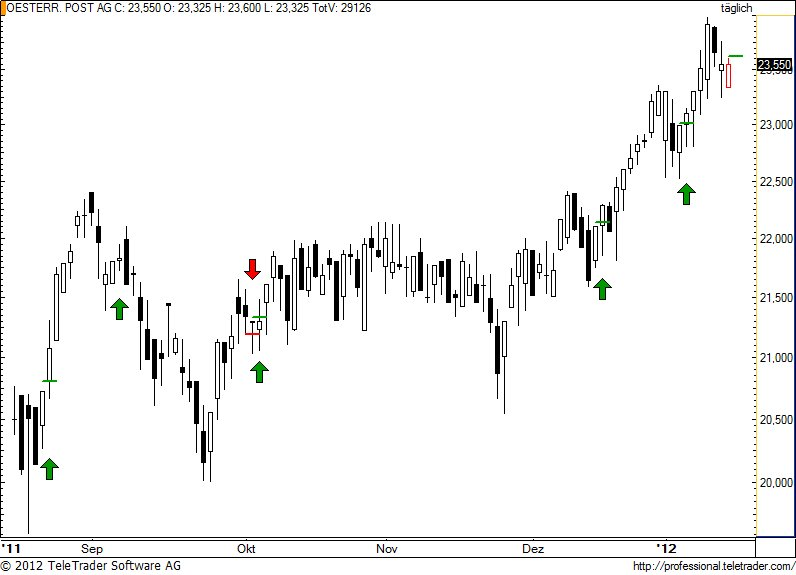 http://img.godmode-trader.de/charts/49/2012/1/post32.jpg