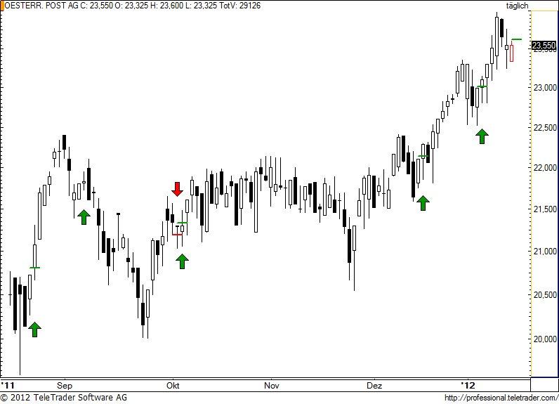 http://img.godmode-trader.de/charts/49/2012/1/post32.jpg
