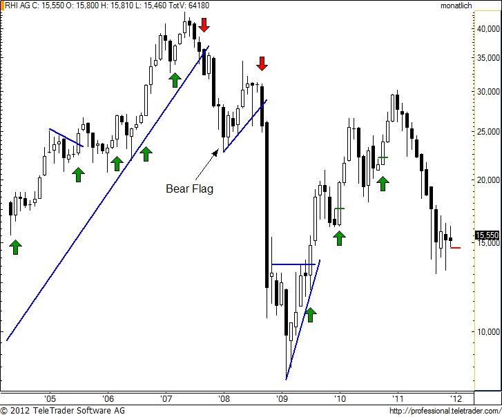 http://img.godmode-trader.de/charts/49/2012/1/rhim4.jpg
