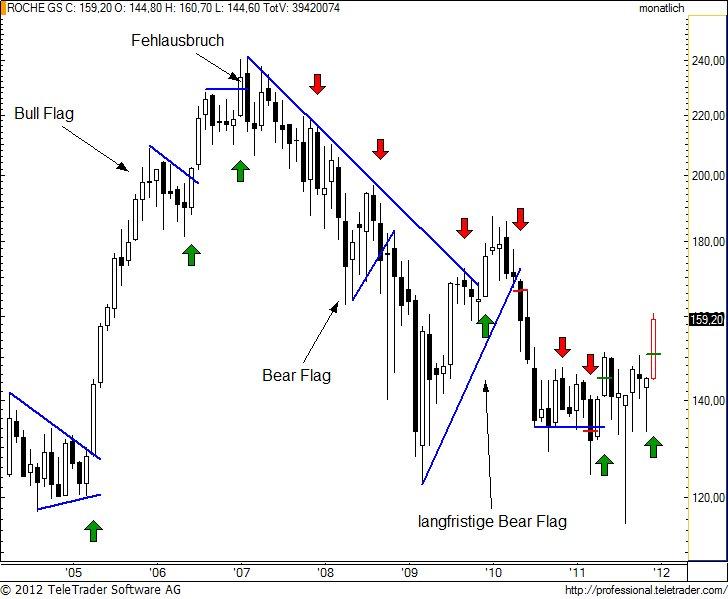 http://img.godmode-trader.de/charts/49/2012/1/rognm7.jpg