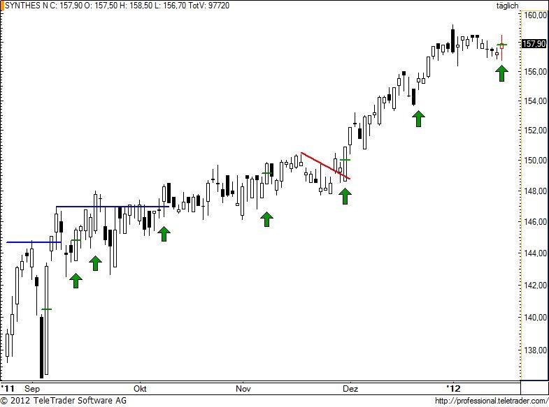 http://img.godmode-trader.de/charts/49/2012/1/synn73.jpg
