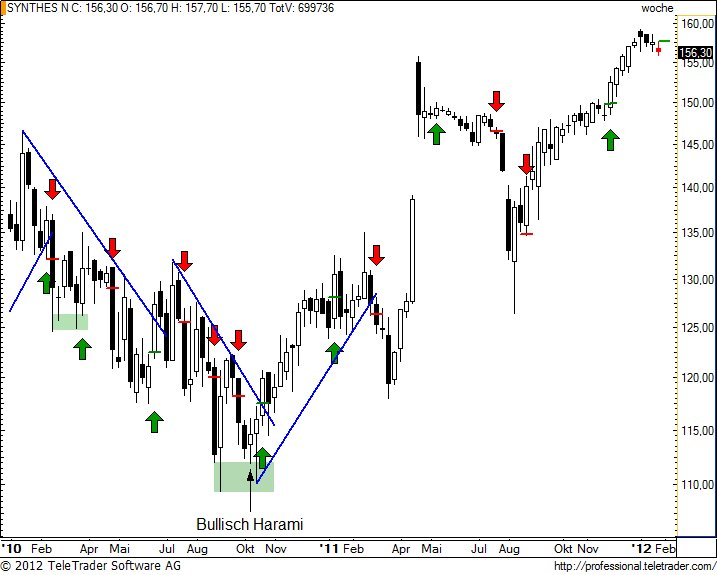 http://img.godmode-trader.de/charts/49/2012/1/synnw19.jpg