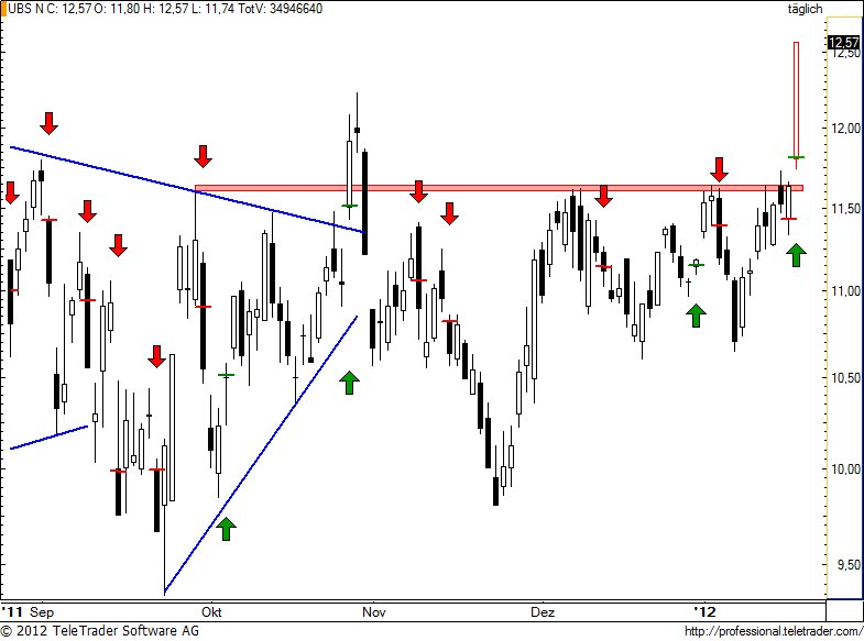 http://img.godmode-trader.de/charts/49/2012/1/ubs93.jpg