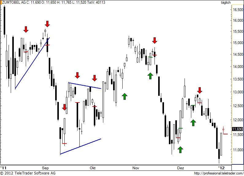 http://img.godmode-trader.de/charts/49/2012/1/zumm58.jpg