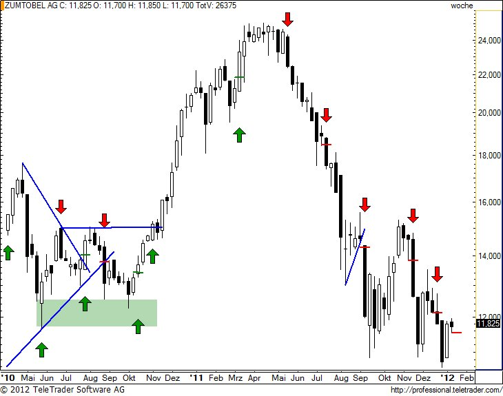http://img.godmode-trader.de/charts/49/2012/1/zumw19.jpg