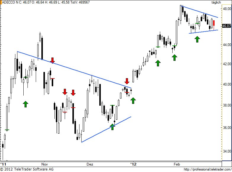 http://img.godmode-trader.de/charts/49/2012/2/aden89.jpg