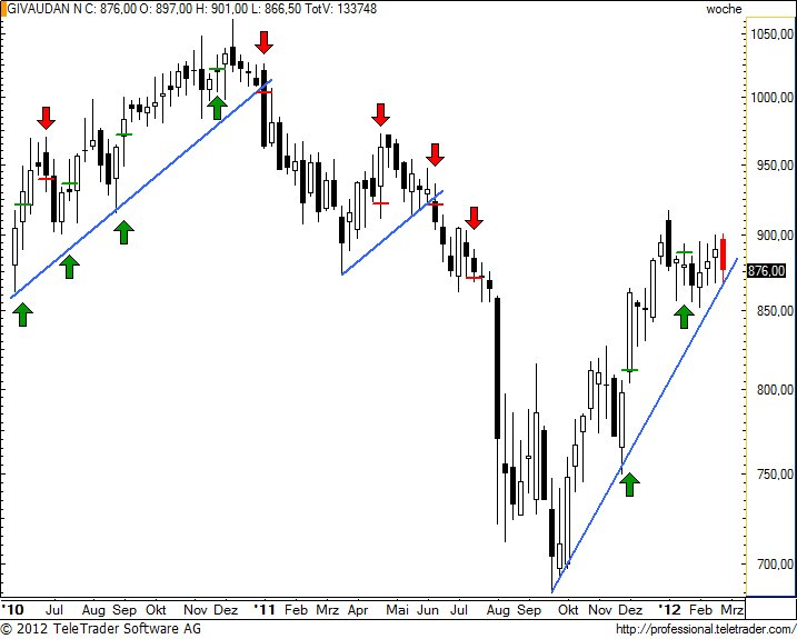 http://img.godmode-trader.de/charts/49/2012/2/givnw2.jpg