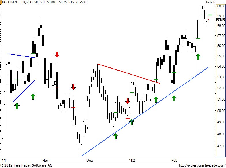 http://img.godmode-trader.de/charts/49/2012/2/holn78.jpg