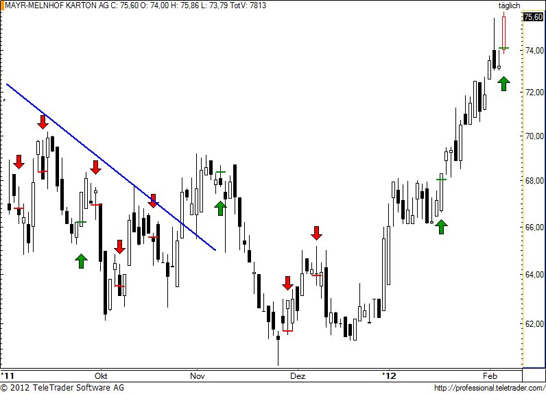http://img.godmode-trader.de/charts/49/2012/2/mayr26.jpg
