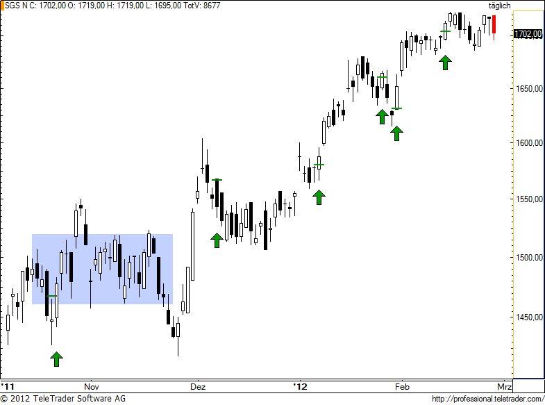 http://img.godmode-trader.de/charts/49/2012/2/sgs73.jpg