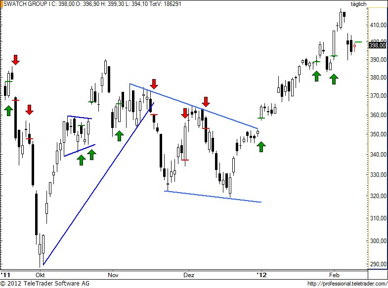 http://img.godmode-trader.de/charts/49/2012/2/swatch81.jpg