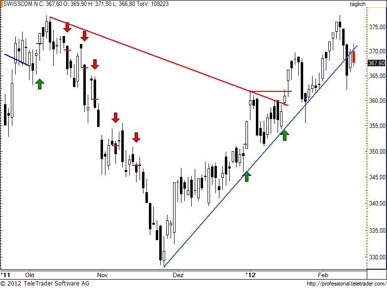 http://img.godmode-trader.de/charts/49/2012/2/swisscom62.jpg