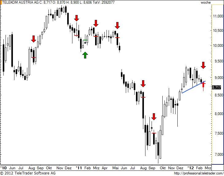 http://img.godmode-trader.de/charts/49/2012/2/tkaw1.jpg