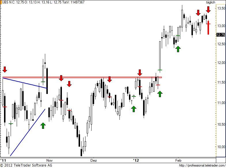 http://img.godmode-trader.de/charts/49/2012/2/ubs96.jpg