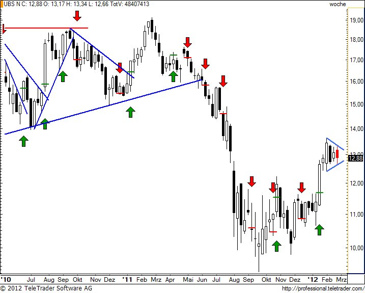 http://img.godmode-trader.de/charts/49/2012/2/ubsw26.jpg