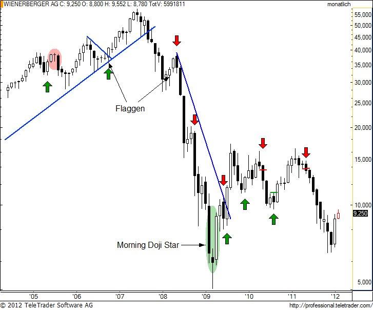 http://img.godmode-trader.de/charts/49/2012/2/wiem5.jpg
