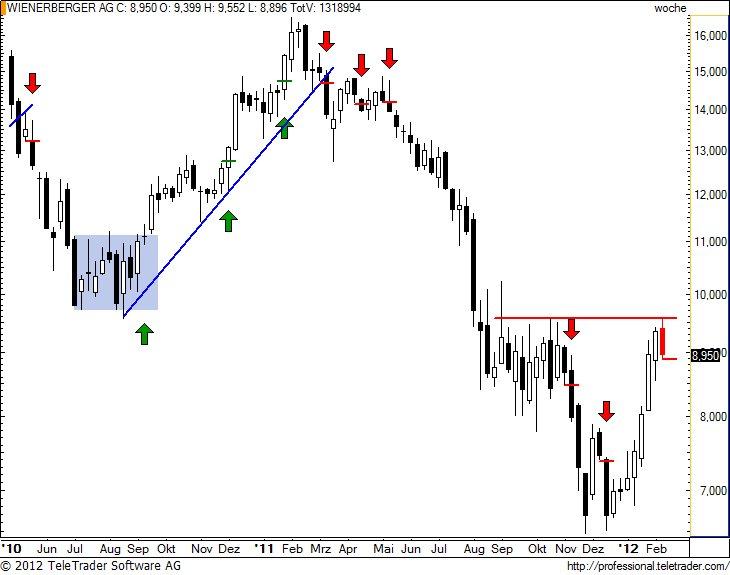 http://img.godmode-trader.de/charts/49/2012/2/wiew20.jpg